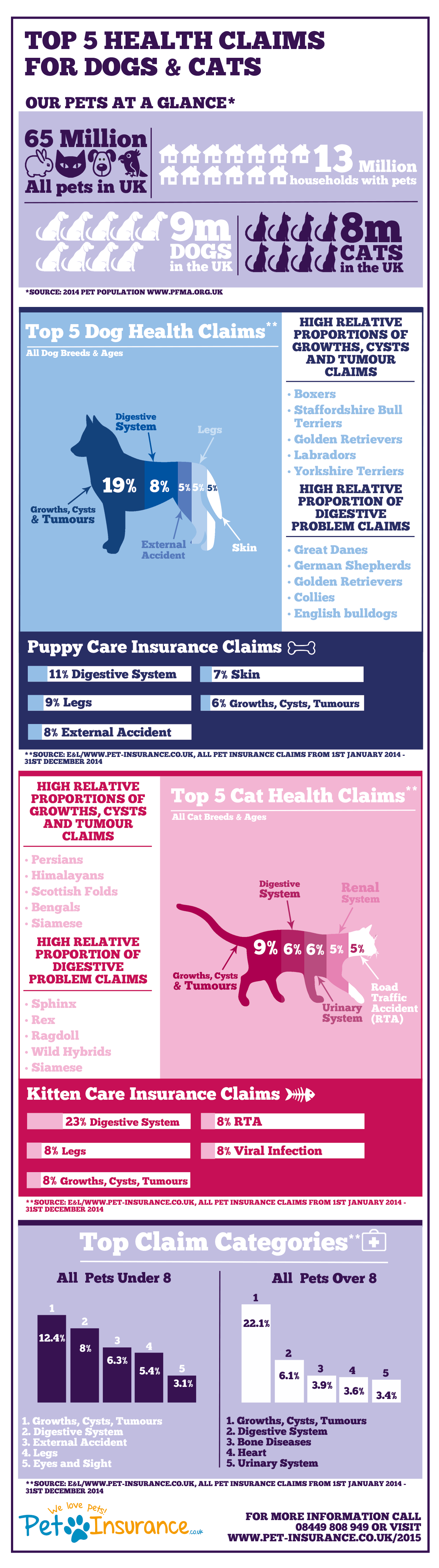 Infographic showing stats for the most frequent types of health claims for dogs and cats in the UK